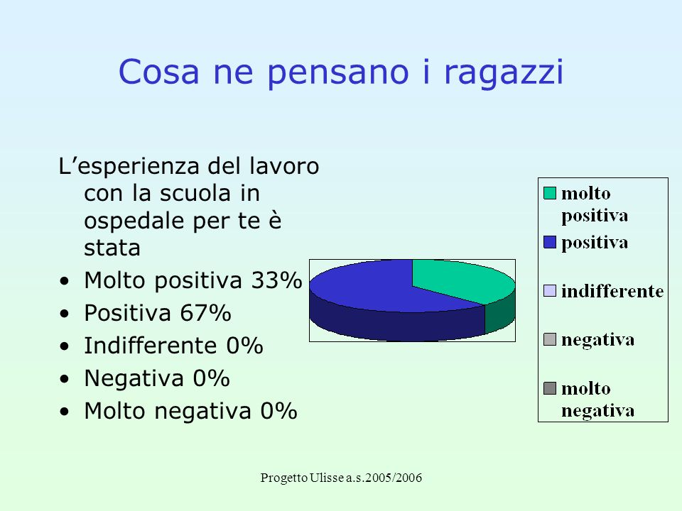 Progetto Ulisse a.s.2005/2006.