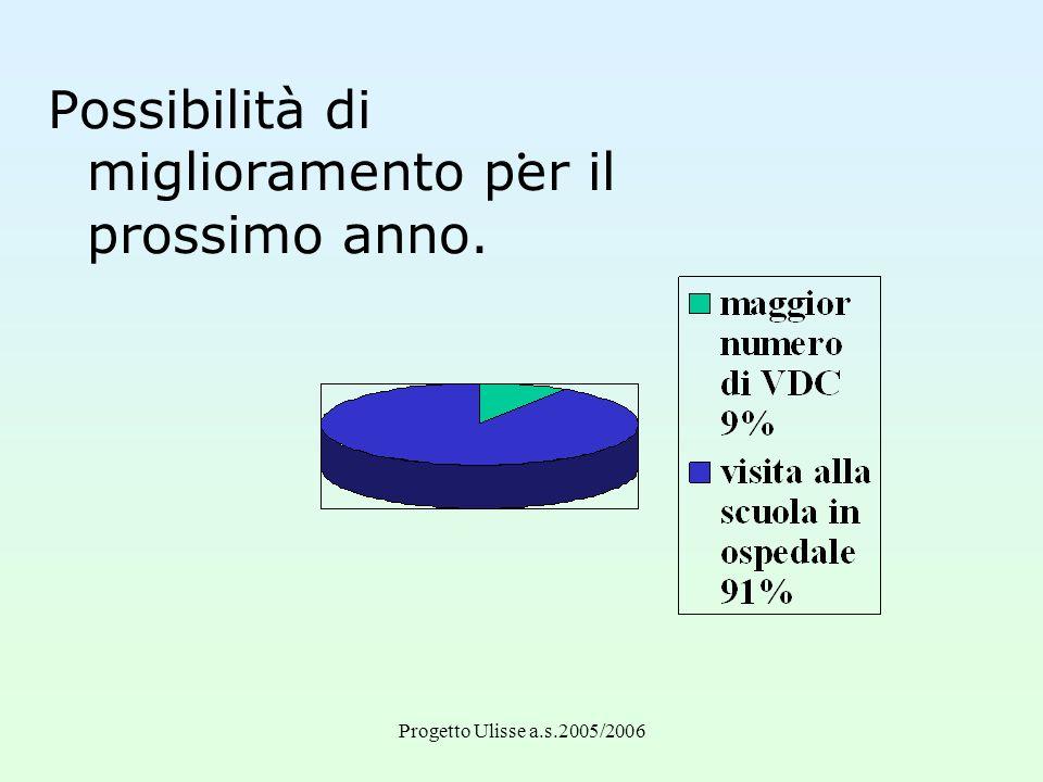 Progetto Ulisse a.s.2005/2006. Possibilità di miglioramento per il prossimo anno.