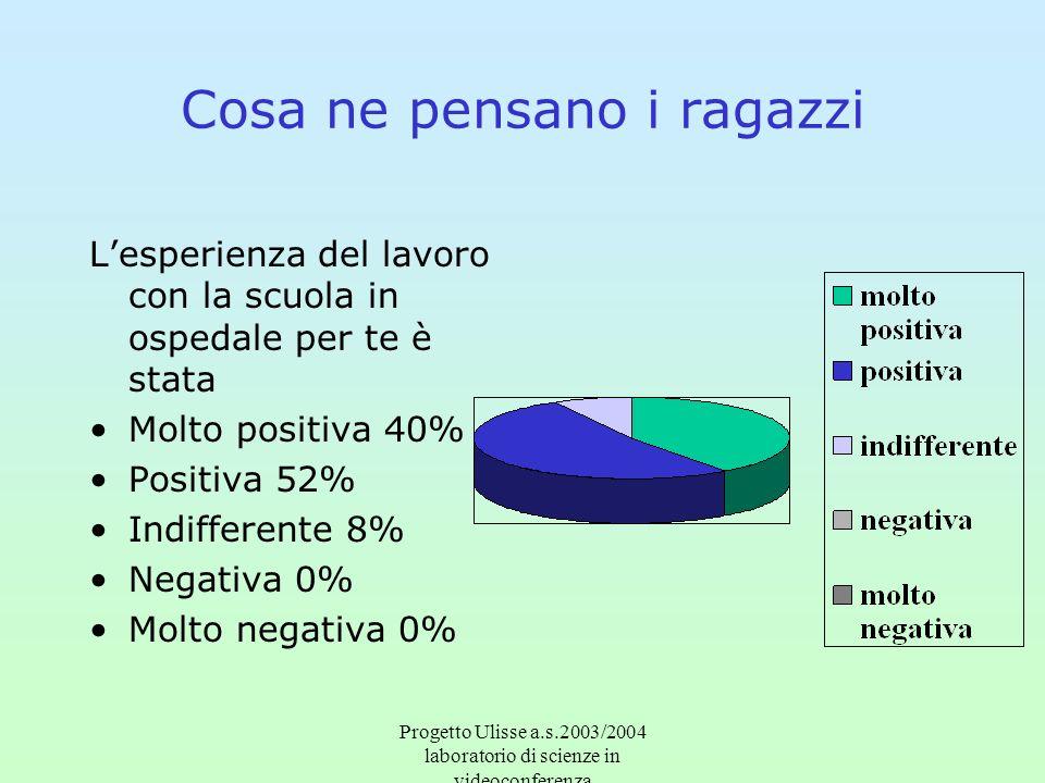 Progetto Ulisse a.s.2003/2004 laboratorio di scienze in videoconferenza Cosa ne pensano i ragazzi Lesperienza del lavoro con la scuola in ospedale per te è stata Molto positiva 40% Positiva 52% Indifferente 8% Negativa 0% Molto negativa 0%