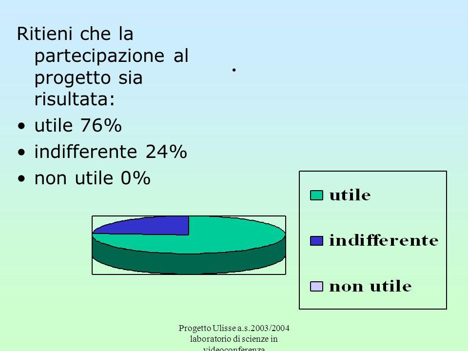 Progetto Ulisse a.s.2003/2004 laboratorio di scienze in videoconferenza.