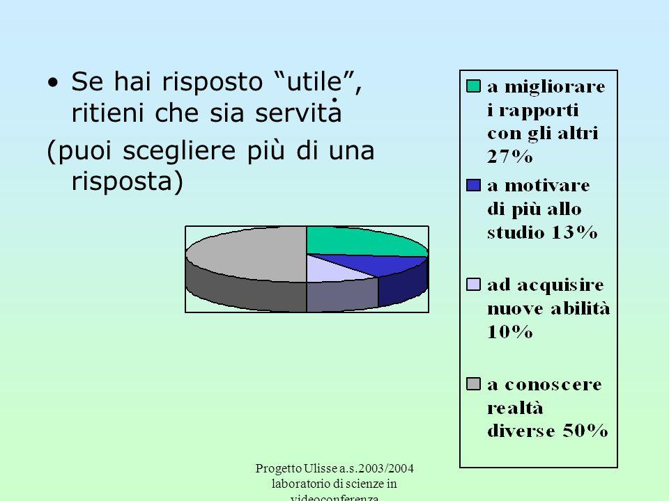 Progetto Ulisse a.s.2003/2004 laboratorio di scienze in videoconferenza. Se hai risposto utile, ritieni che sia servita (puoi scegliere più di una ris
