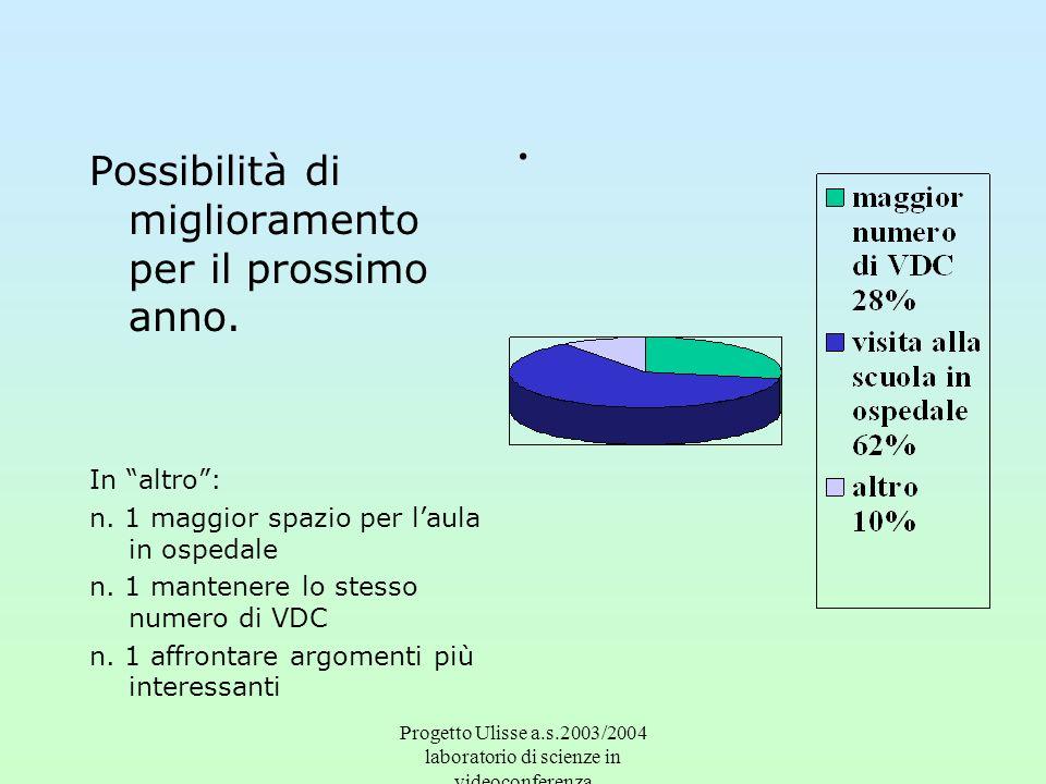 Progetto Ulisse a.s.2003/2004 laboratorio di scienze in videoconferenza. Possibilità di miglioramento per il prossimo anno. In altro: n. 1 maggior spa