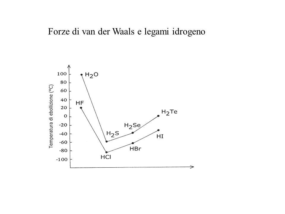 Forze di van der Waals e legami idrogeno