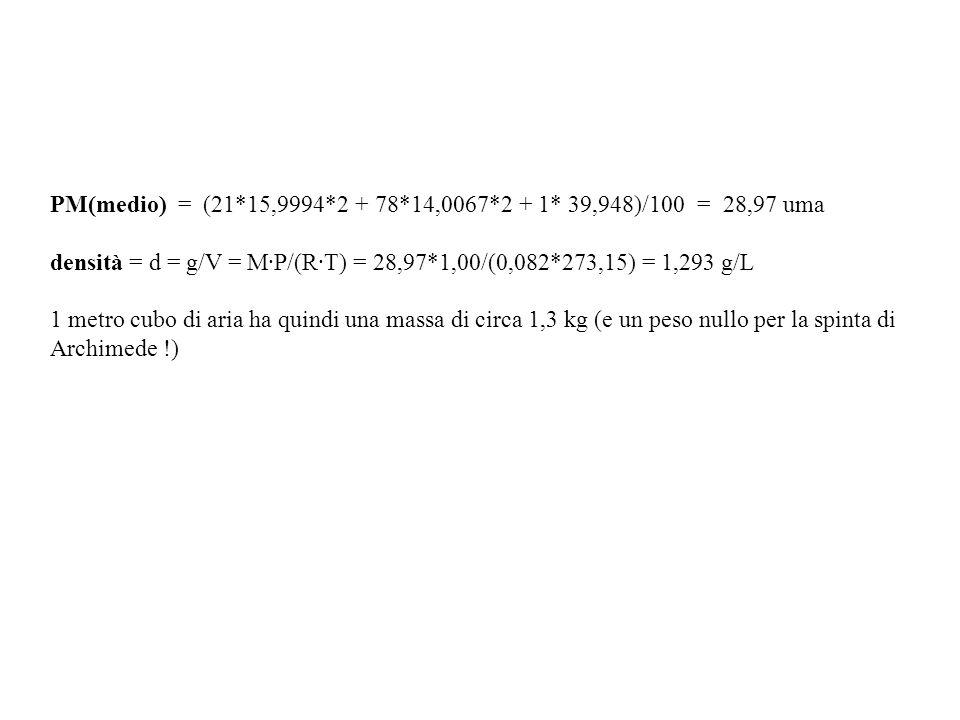 PM(medio) = (21*15,9994*2 + 78*14,0067*2 + 1* 39,948)/100 = 28,97 uma densità = d = g/V = M·P/(R·T) = 28,97*1,00/(0,082*273,15) = 1,293 g/L 1 metro cu