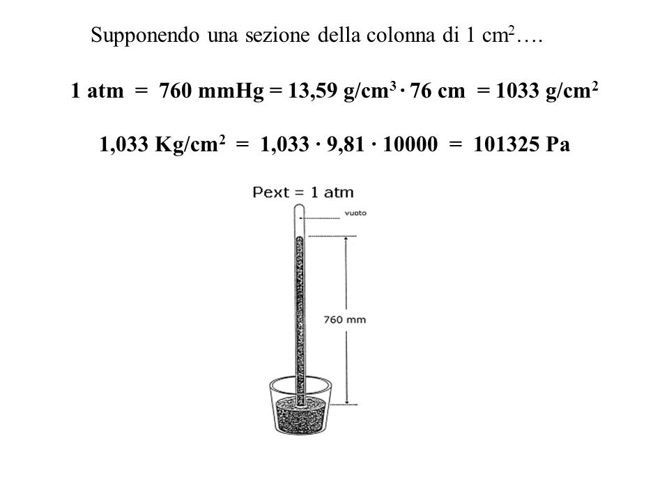 1 atm = 760 mmHg = 13,59 g/cm 3 · 76 cm = 1033 g/cm 2 1,033 Kg/cm 2 = 1,033 · 9,81 · 10000 = 101325 Pa Supponendo una sezione della colonna di 1 cm 2