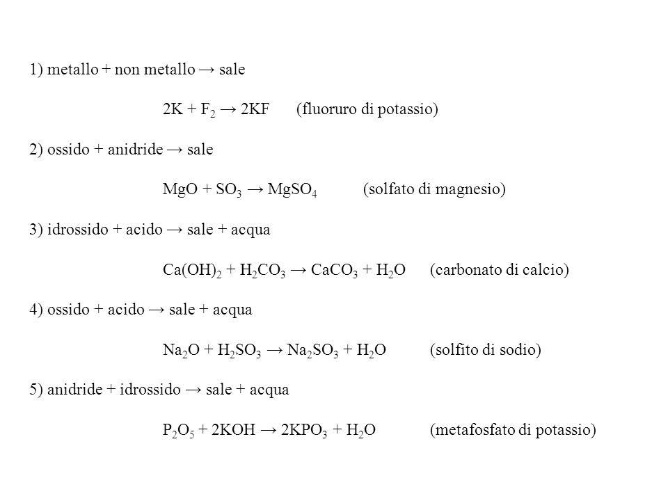 1) metallo + non metallo sale 2K + F 2 2KF(fluoruro di potassio) 2) ossido + anidride sale MgO + SO 3 MgSO 4 (solfato di magnesio) 3) idrossido + acido sale + acqua Ca(OH) 2 + H 2 CO 3 CaCO 3 + H 2 O(carbonato di calcio) 4) ossido + acido sale + acqua Na 2 O + H 2 SO 3 Na 2 SO 3 + H 2 O(solfito di sodio) 5) anidride + idrossido sale + acqua P 2 O 5 + 2KOH 2KPO 3 + H 2 O(metafosfato di potassio)
