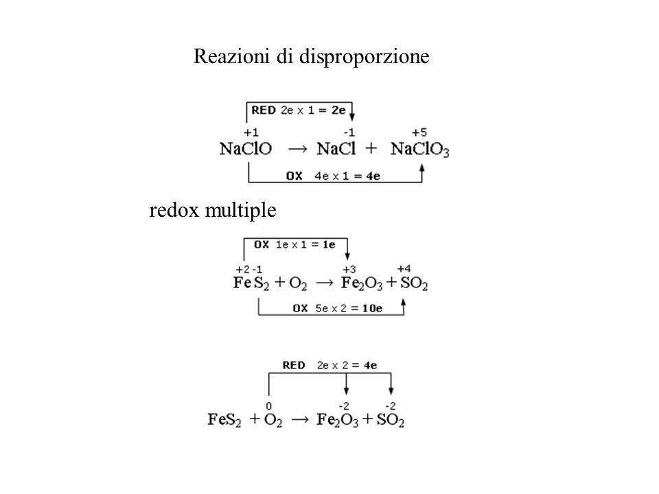 Reazioni di disproporzione redox multiple