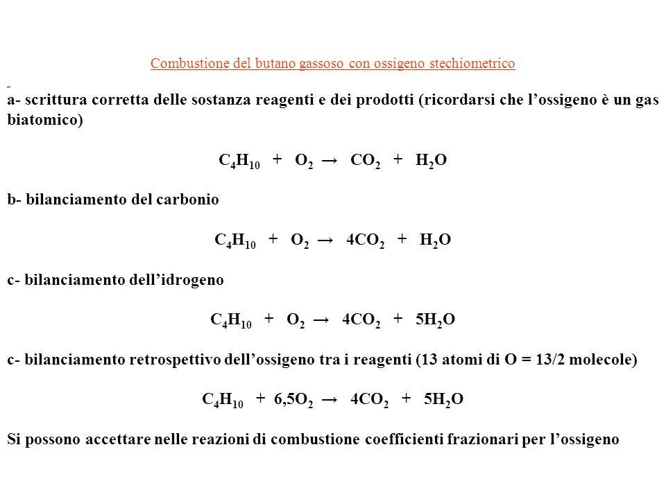 Combustione del butano gassoso con ossigeno stechiometrico a- scrittura corretta delle sostanza reagenti e dei prodotti (ricordarsi che lossigeno è un gas biatomico) C 4 H 10 + O 2 CO 2 + H 2 O b- bilanciamento del carbonio C 4 H 10 + O 2 4CO 2 + H 2 O c- bilanciamento dellidrogeno C 4 H 10 + O 2 4CO 2 + 5H 2 O c- bilanciamento retrospettivo dellossigeno tra i reagenti (13 atomi di O = 13/2 molecole) C 4 H 10 + 6,5O 2 4CO 2 + 5H 2 O Si possono accettare nelle reazioni di combustione coefficienti frazionari per lossigeno