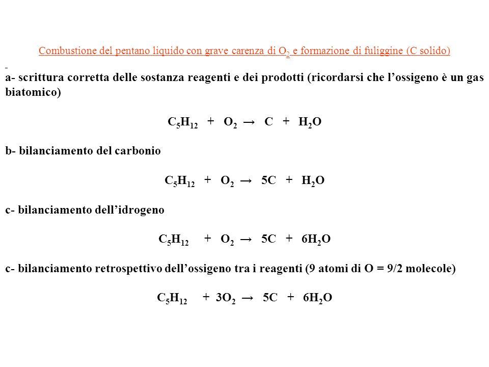 Combustione del pentano liquido con grave carenza di O 2 e formazione di fuliggine (C solido) a- scrittura corretta delle sostanza reagenti e dei prodotti (ricordarsi che lossigeno è un gas biatomico) C 5 H 12 + O 2 C + H 2 O b- bilanciamento del carbonio C 5 H 12 + O 2 5C + H 2 O c- bilanciamento dellidrogeno C 5 H 12 + O 2 5C + 6H 2 O c- bilanciamento retrospettivo dellossigeno tra i reagenti (9 atomi di O = 9/2 molecole) C 5 H 12 + 3O 2 5C + 6H 2 O