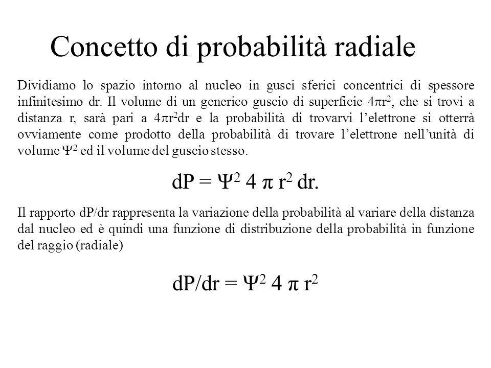 Dividiamo lo spazio intorno al nucleo in gusci sferici concentrici di spessore infinitesimo dr. Il volume di un generico guscio di superficie 4 r 2, c