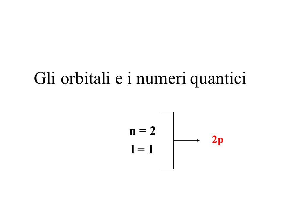 Gli orbitali e i numeri quantici n = 2 l = 1 2p