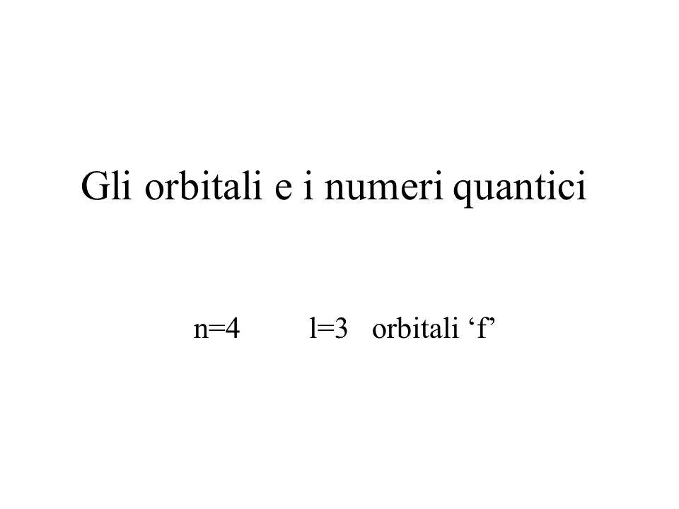 Gli orbitali e i numeri quantici n=4 l=3 orbitali f