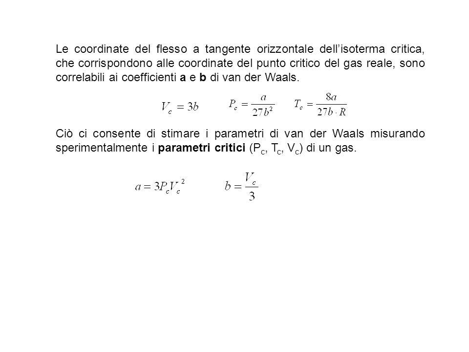 Le coordinate del flesso a tangente orizzontale dellisoterma critica, che corrispondono alle coordinate del punto critico del gas reale, sono correlab