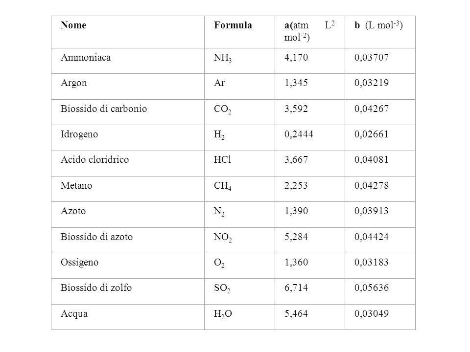 NomeFormulaa(atm L 2 mol -2 ) b (L mol -3 ) AmmoniacaNH 3 4,1700,03707 ArgonAr1,3450,03219 Biossido di carbonioCO 2 3,5920,04267 IdrogenoH2H2 0,24440,