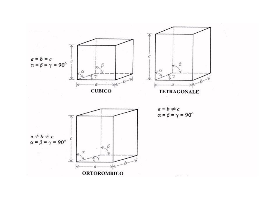 Il reticolo CFC è in realtà cubico COMPATTO (74% s.o.)