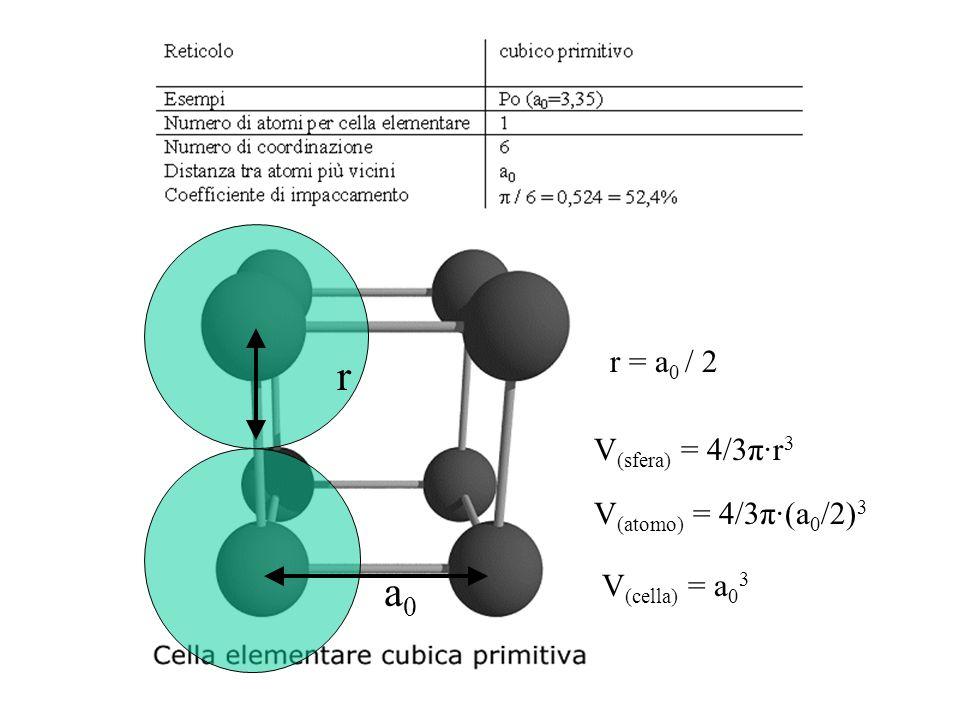 r = a 0 / 2 r a0a0 V (sfera) = 4/3π·r 3 V (atomo) = 4/3π·(a 0 /2) 3 V (cella) = a 0 3
