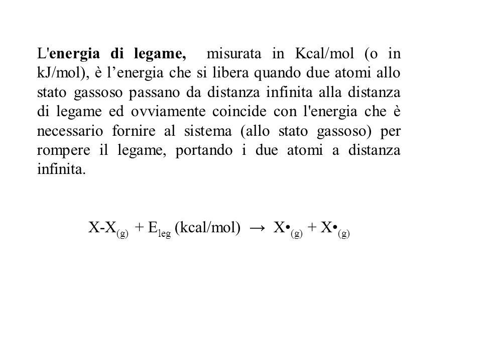 L'energia di legame, misurata in Kcal/mol (o in kJ/mol), è lenergia che si libera quando due atomi allo stato gassoso passano da distanza infinita all