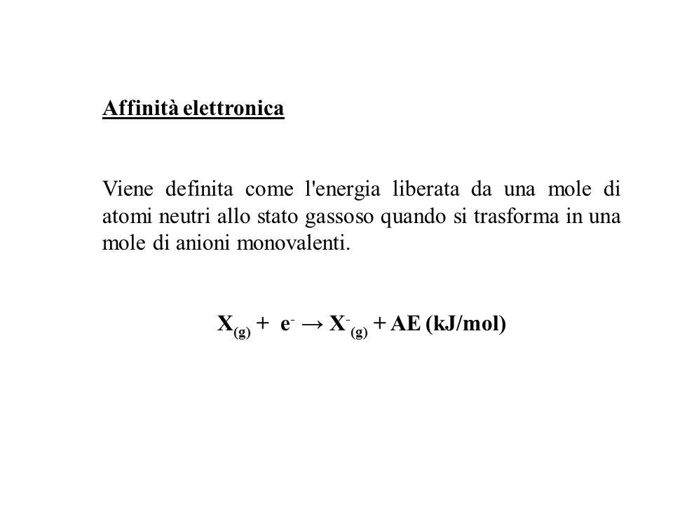 Affinità elettronica Viene definita come l'energia liberata da una mole di atomi neutri allo stato gassoso quando si trasforma in una mole di anioni m