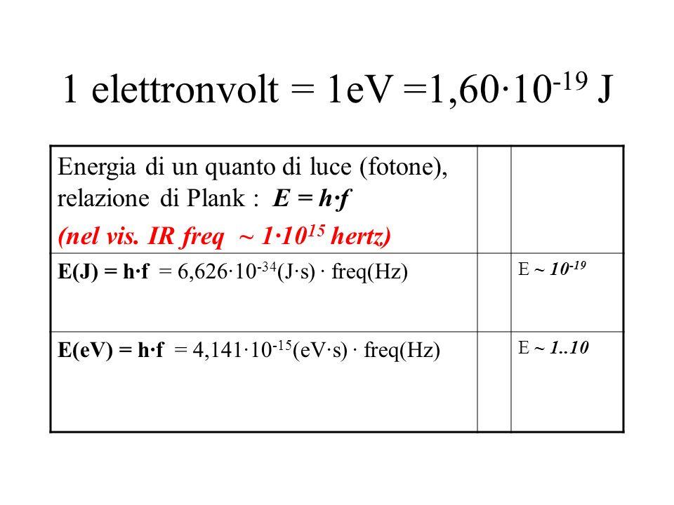 1 elettronvolt = 1eV =1,60·10 -19 J Energia di un quanto di luce (fotone), relazione di Plank : E = h·f (nel vis. IR freq ~ 1·10 15 hertz) E(J) = h·f