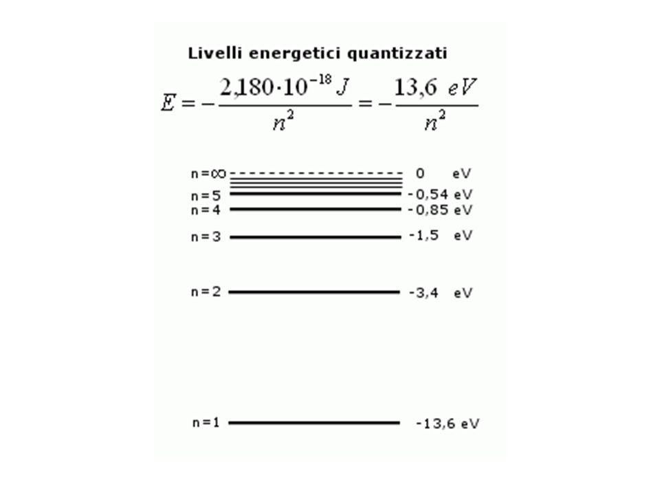 1 elettronvolt = 1eV =1,60·10 -19 J Energia di un quanto di luce (fotone), relazione di Plank : E = h·f (nel vis.