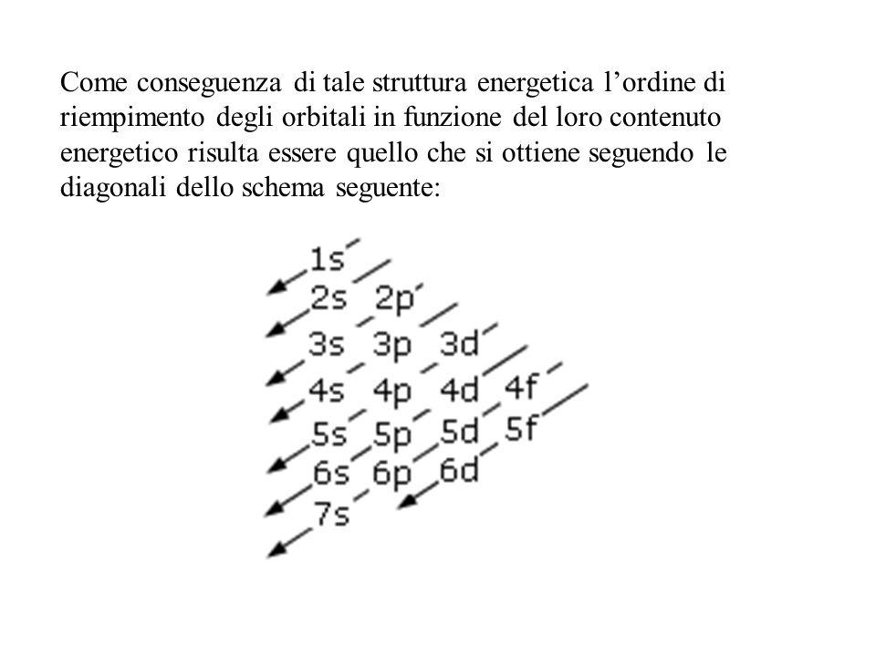 Come conseguenza di tale struttura energetica lordine di riempimento degli orbitali in funzione del loro contenuto energetico risulta essere quello ch