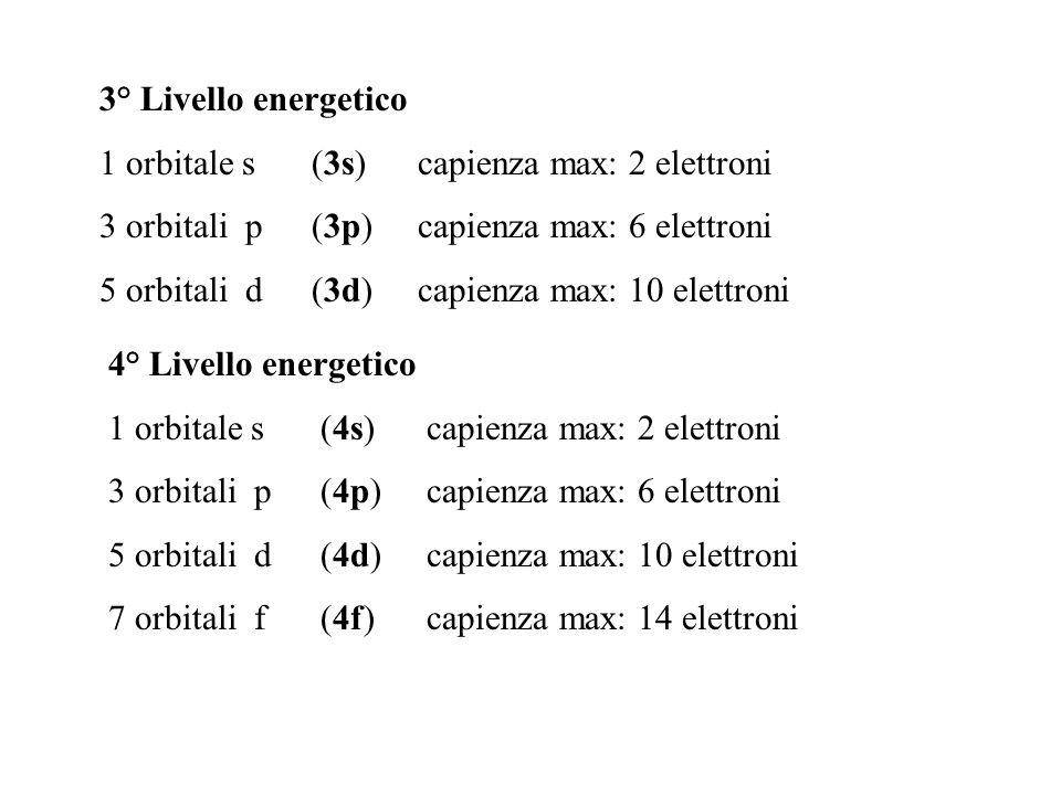 3° Livello energetico 1 orbitale s (3s)capienza max: 2 elettroni 3 orbitali p (3p)capienza max: 6 elettroni 5 orbitali d (3d)capienza max: 10 elettron