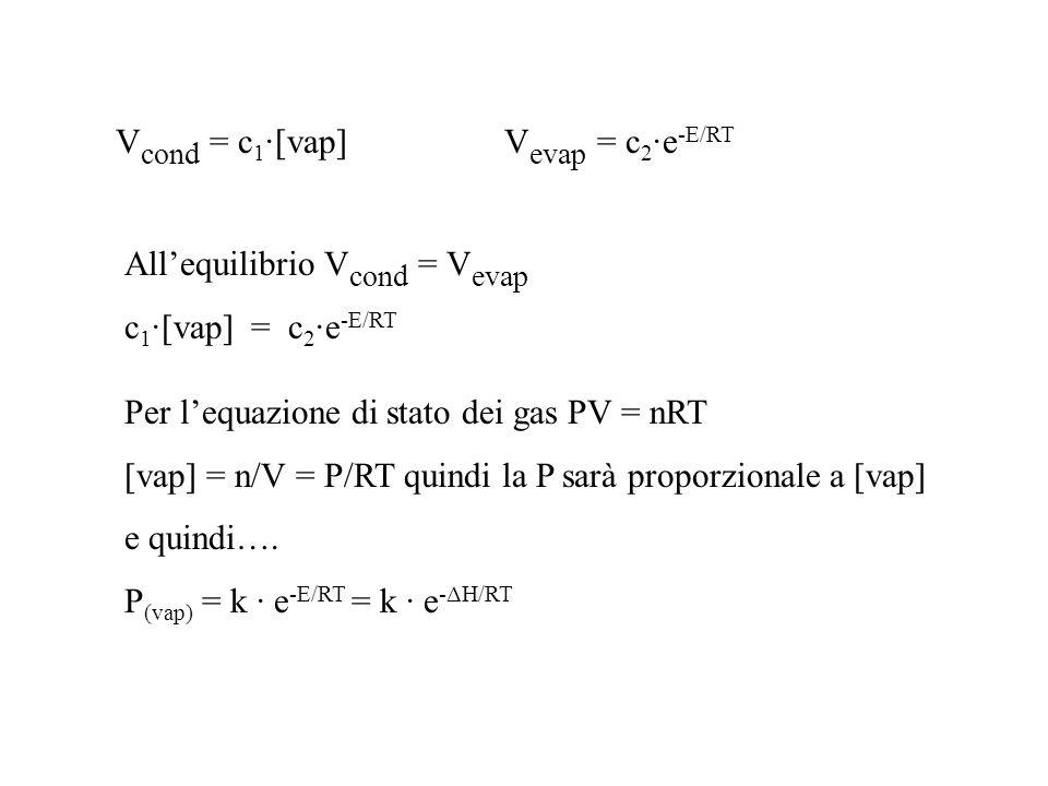 V cond = c 1 ·[vap] V evap = c 2 ·e -E/RT Allequilibrio V cond = V evap c 1 ·[vap] = c 2 ·e -E/RT Per lequazione di stato dei gas PV = nRT [vap] = n/V = P/RT quindi la P sarà proporzionale a [vap] e quindi….
