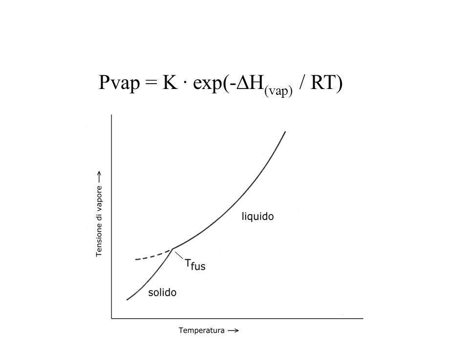 Pvap = K · exp(- H (vap) / RT)
