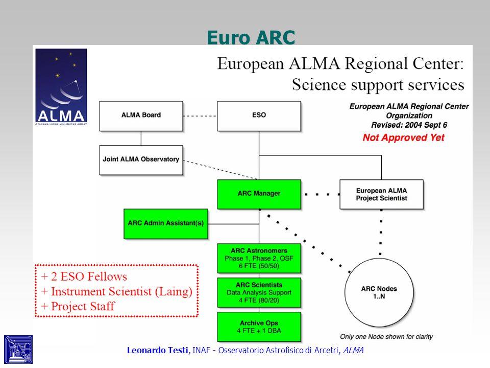Leonardo Testi, INAF - Osservatorio Astrofisico di Arcetri, ALMA Euro ARC