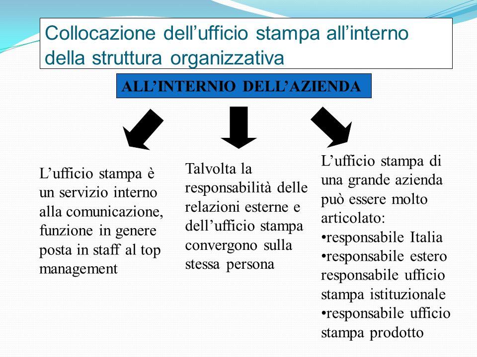 Collocazione dellufficio stampa allinterno della struttura organizzativa ALLINTERNIO DELLAZIENDA Lufficio stampa è un servizio interno alla comunicazi