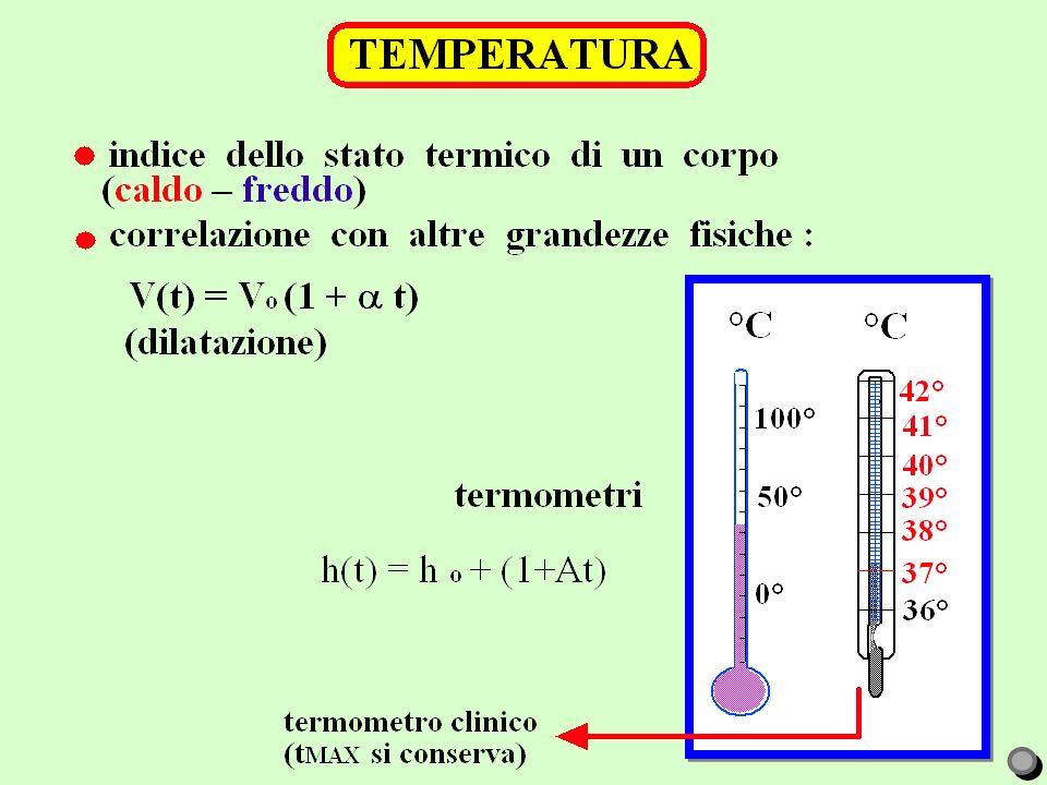 - TEMPERATURA - STATO E TRASFORMAZIONE TERMODINAMICA - ENERGIA INTERNA - CALORE E CALORE SPECIFICO - CALORIMETRIA - LAVORO IN TERMODINAMICA