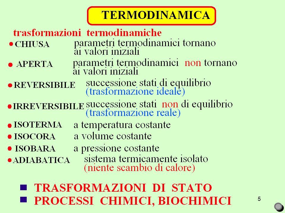 4 microstato: noti tutti i parametri delle particelle compongono il sistema termodinamico