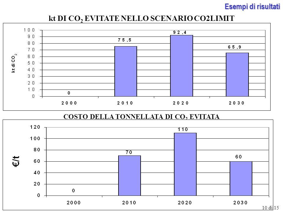 kt DI CO 2 EVITATE NELLO SCENARIO CO2LIMIT COSTO DELLA TONNELLATA DI CO 2 EVITATA 10 di 15 Esempi di risultati