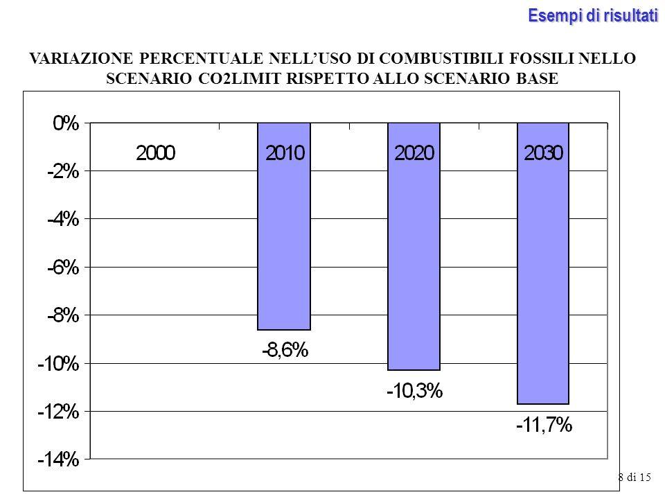 VARIAZIONE PERCENTUALE NELLUSO DI COMBUSTIBILI FOSSILI NELLO SCENARIO CO2LIMIT RISPETTO ALLO SCENARIO BASE 8 di 15 Esempi di risultati
