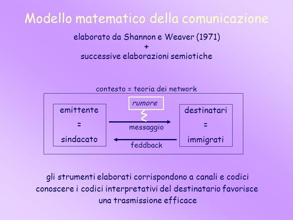 Modello matematico della comunicazione elaborato da Shannon e Weaver (1971) + successive elaborazioni semiotiche emittente = sindacato destinatari = i