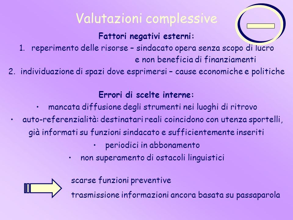 Valutazioni complessive Fattori negativi esterni: 1.reperimento delle risorse – sindacato opera senza scopo di lucro e non beneficia di finanziamenti