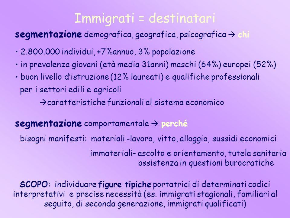 Immigrati = destinatari segmentazione demografica, geografica, psicografica chi 2.800.000 individui, +7%annuo, 3% popolazione in prevalenza giovani (e