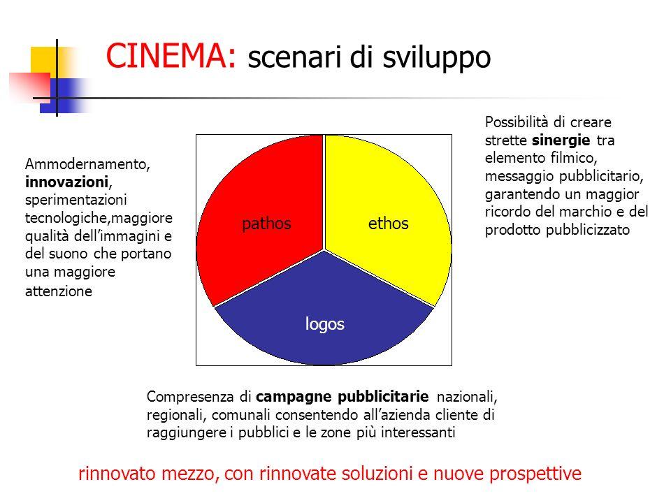 CINEMA: scenari di sviluppo pathosethos logos Possibilità di creare strette sinergie tra elemento filmico, messaggio pubblicitario, garantendo un magg
