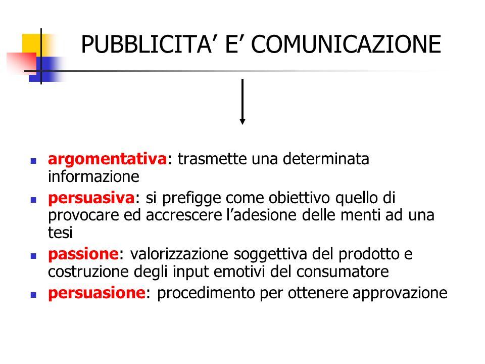 PUBBLICITA E COMUNICAZIONE argomentativa: trasmette una determinata informazione persuasiva: si prefigge come obiettivo quello di provocare ed accresc