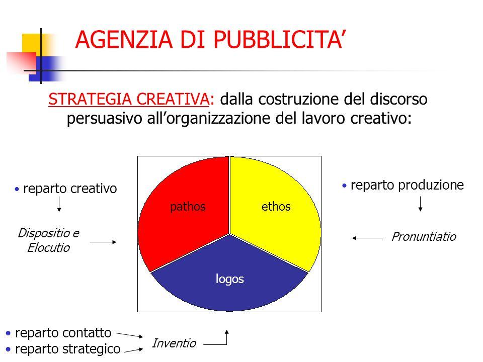 STRATEGIA CREATIVA: dalla costruzione del discorso persuasivo allorganizzazione del lavoro creativo: AGENZIA DI PUBBLICITA reparto creativo Dispositio