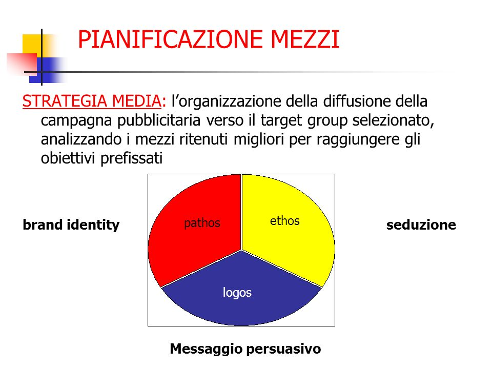 PIANIFICAZIONE MEZZI STRATEGIA MEDIA: lorganizzazione della diffusione della campagna pubblicitaria verso il target group selezionato, analizzando i m