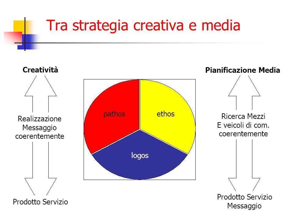 Tra strategia creativa e media Creatività Realizzazione Messaggio coerentemente Prodotto Servizio Pianificazione Media Ricerca Mezzi E veicoli di com.