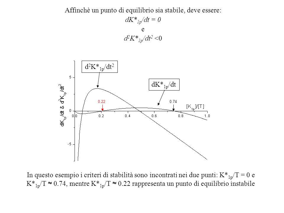 dK* 1p /dt d 2 K* 1p /dt 2 Affinchè un punto di equilibrio sia stabile, deve essere: dK* 1p /dt = 0 e d 2 K* 1p /dt 2 <0 In questo esempio i criteri d