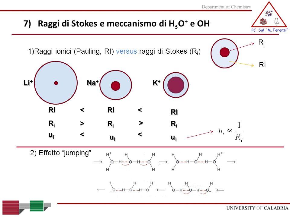 7) Raggi di Stokes e meccanismo di H 3 O + e OH - 2) Effetto jumping 1)Raggi ionici (Pauling, RI) versus raggi di Stokes (R i ) RiRi RI Na + Li + K+K+