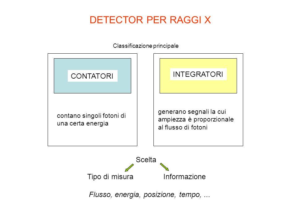 CONTATORI contano singoli fotoni di una certa energia DETECTOR PER RAGGI X Scelta INTEGRATORI generano segnali la cui ampiezza è proporzionale al flus