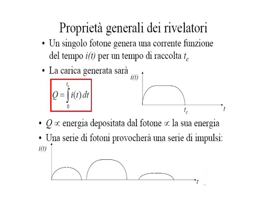 Rivelatori integratori non misuriamo il singolo impulso, quindi non abbiamo una risoluzione energetica, ma misuriamo una corrente Viene misurata la corrente mediata su un tempo caratteristico T (0.1 – 0.5 s):