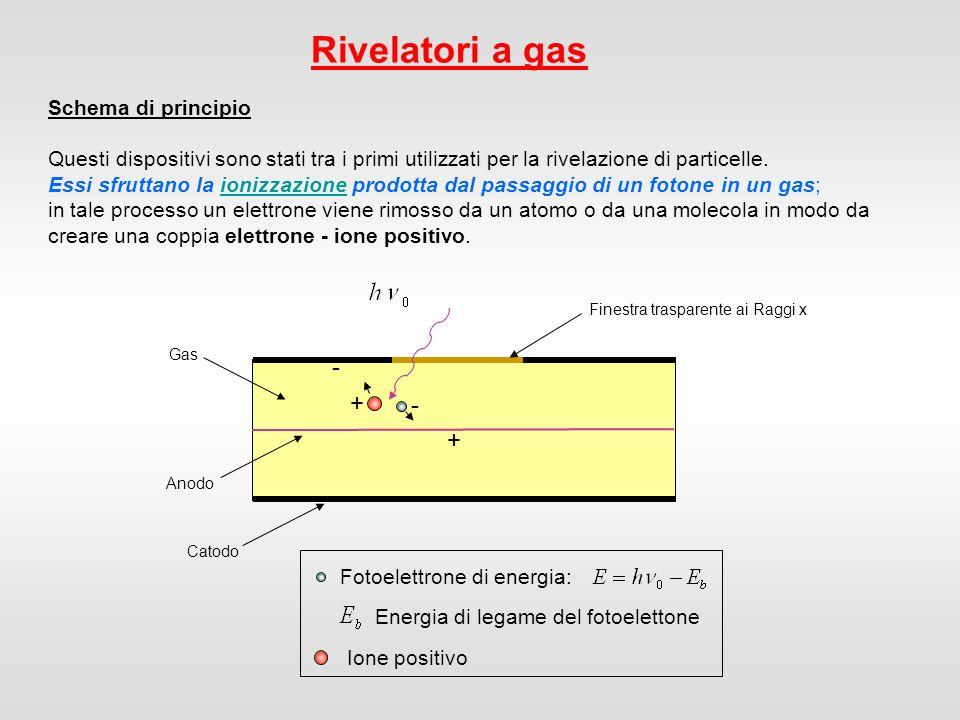 Rivelatori a gas Gas Anodo Catodo Finestra trasparente ai Raggi x - + + - Fotoelettrone di energia: Energia di legame del fotoelettone Ione positivo Un gas è un mezzo naturale per la raccolta della ionizzazione provocata dalla radiazione, grazie alla grande mobilità che in esso hanno ioni ed elettroni.