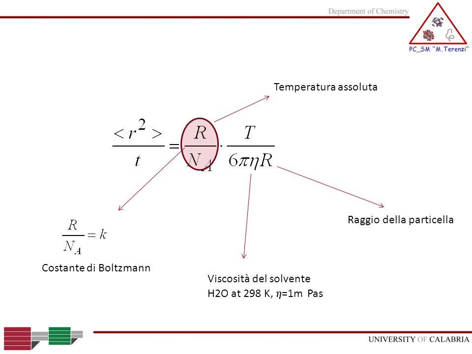 Temperatura assoluta Viscosità del solvente H2O at 298 K, =1m Pas Costante di Boltzmann Raggio della particella