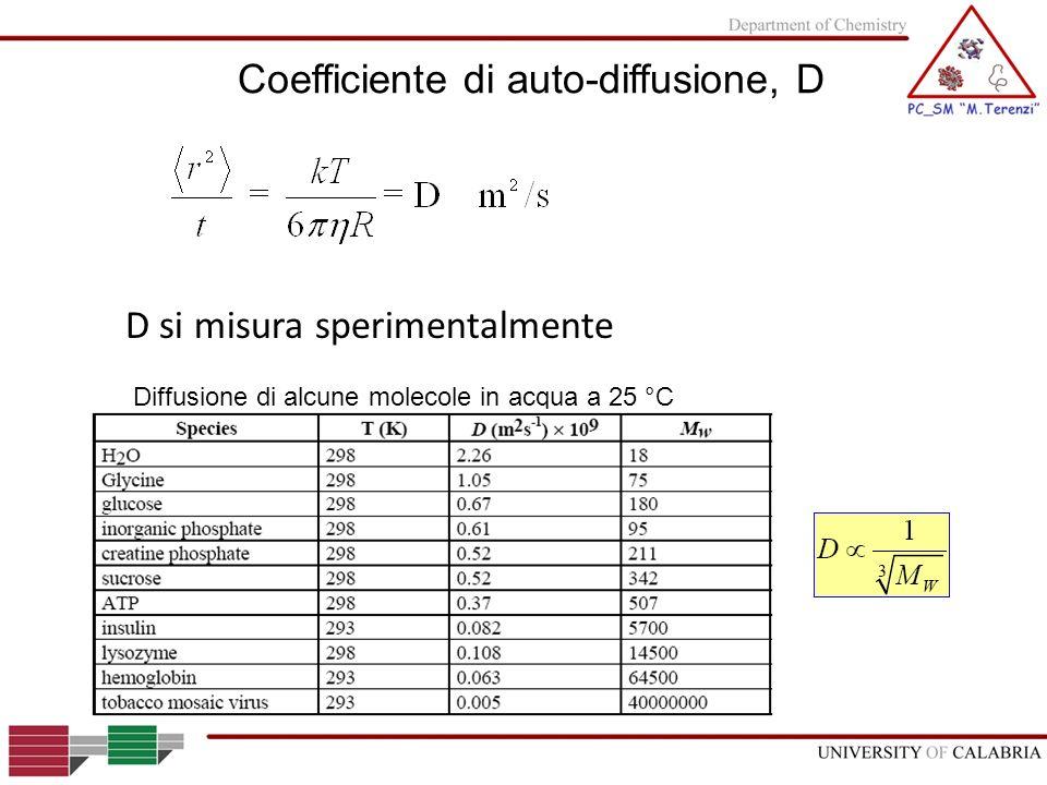 D si misura sperimentalmente Coefficiente di auto-diffusione, D Diffusione di alcune molecole in acqua a 25 °C