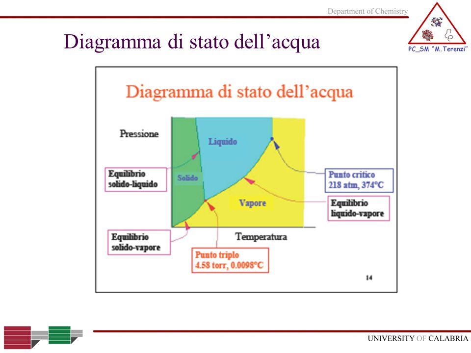 Diagramma di stato dellacqua